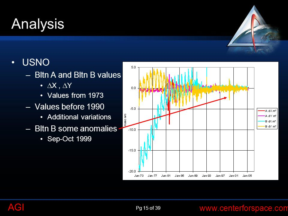 Analysis USNO Bltn A and Bltn B values Values before 1990