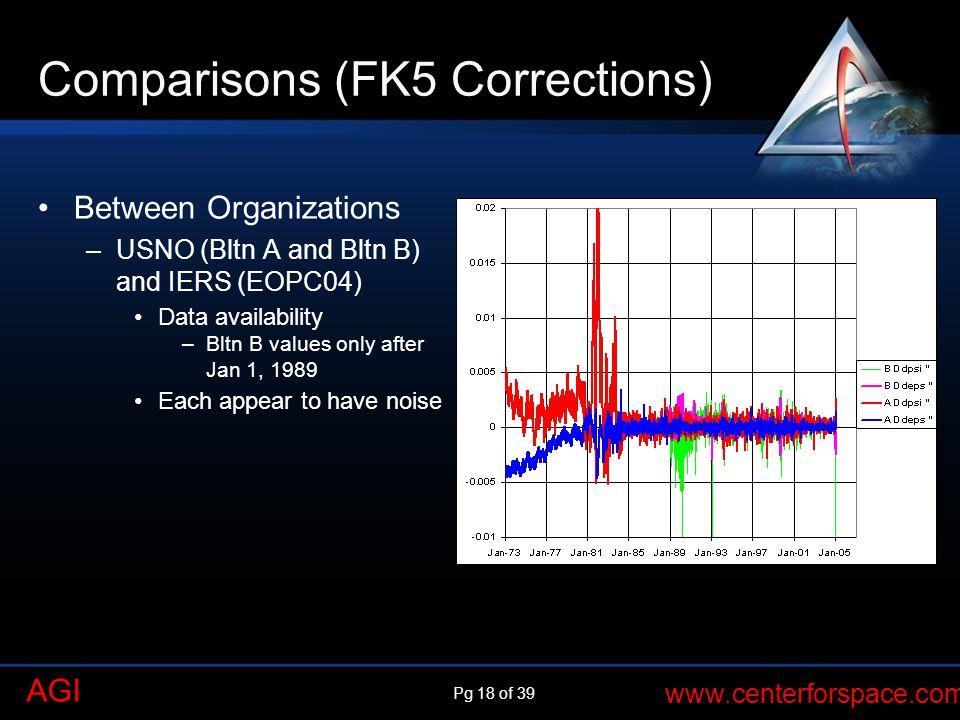 Comparisons (FK5 Corrections)