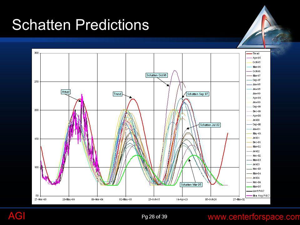 Schatten Predictions