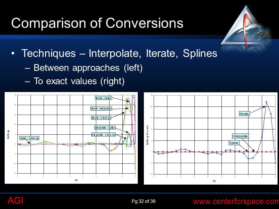 Comparison of Conversions