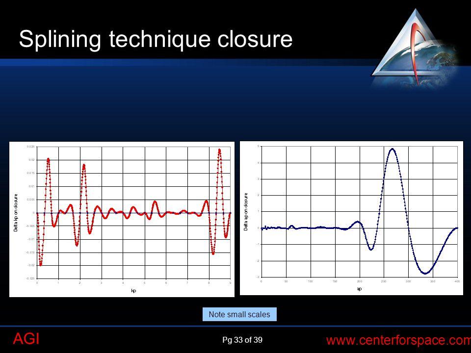 Splining technique closure
