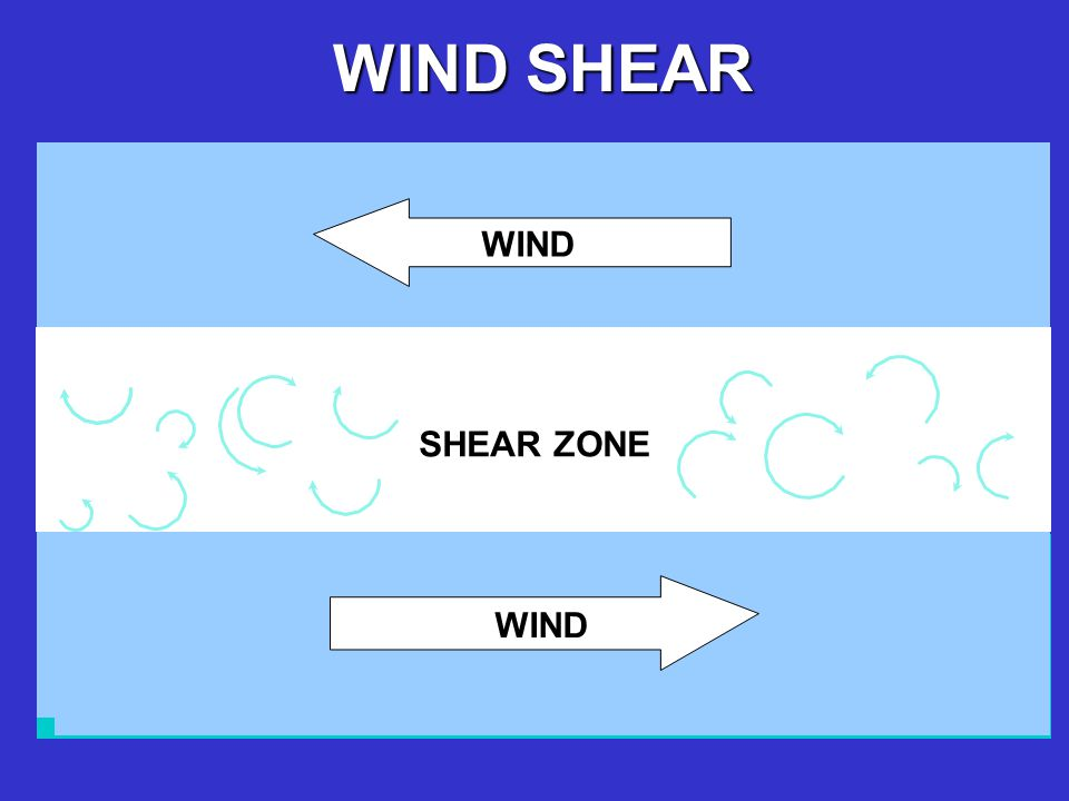 WIND SHEAR WIND SHEAR ZONE WIND