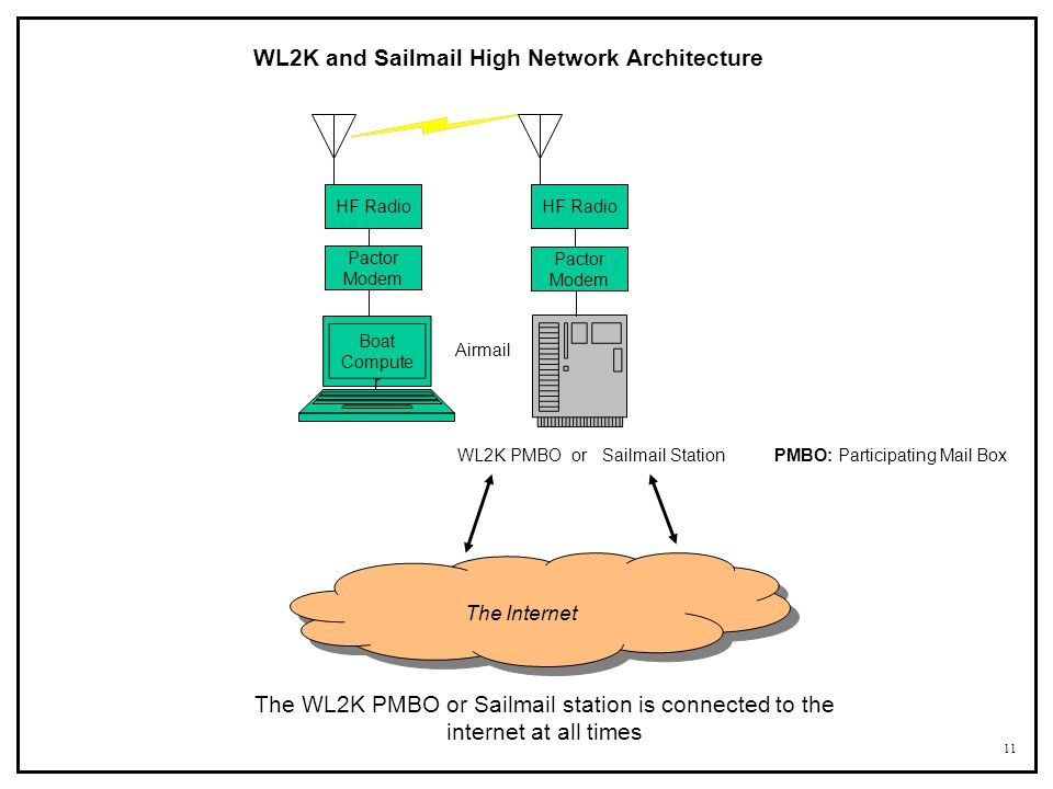 WL2K and Sailmail High Network Architecture