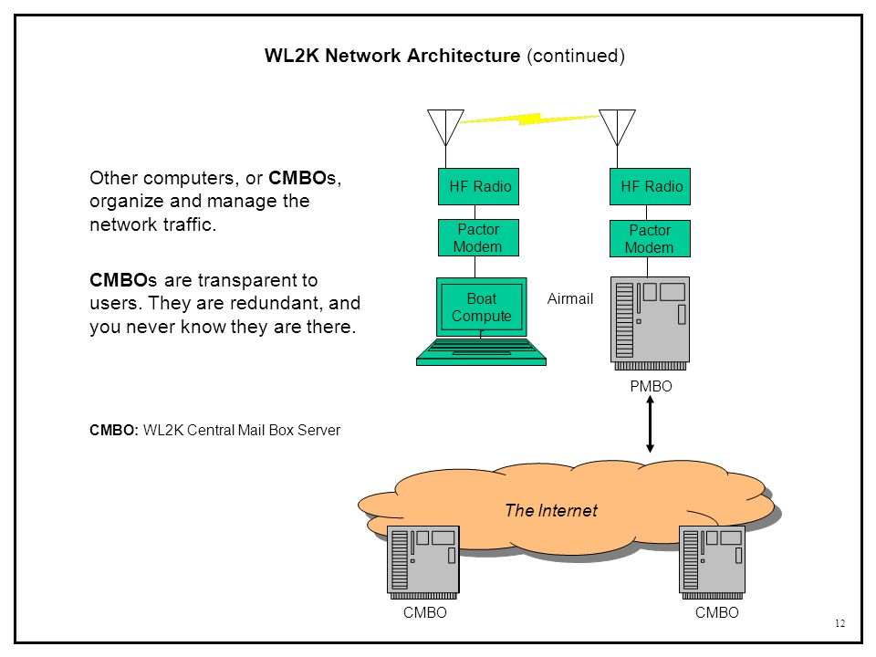 WL2K Network Architecture (continued)
