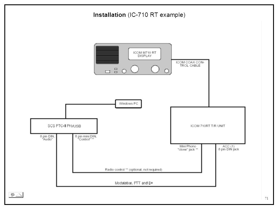 Installation (IC-710 RT example)