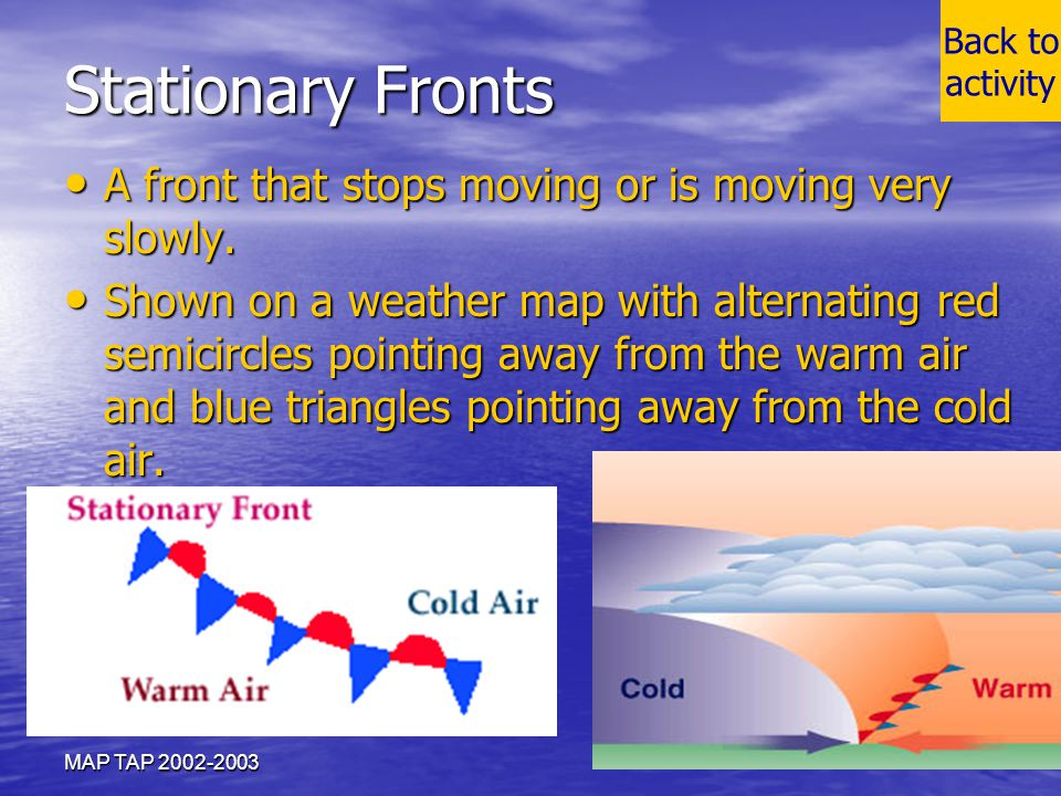 Stationary Fronts A front that stops moving or is moving very slowly.