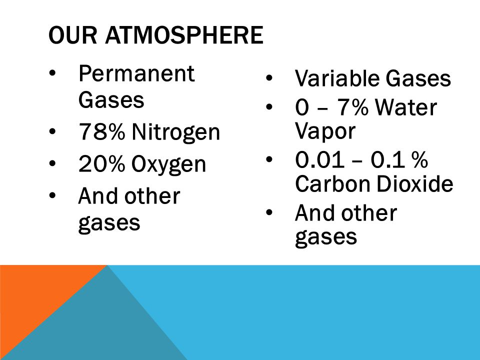 Our Atmosphere Permanent Gases Variable Gases 0 – 7% Water Vapor