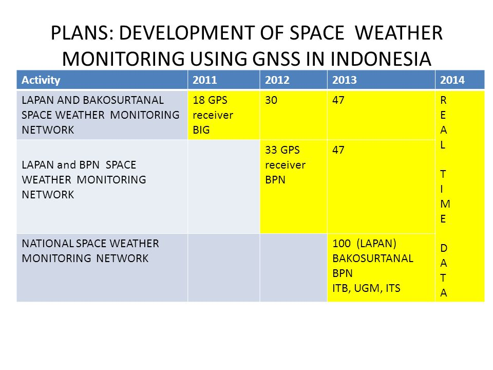 PLANS: DEVELOPMENT OF SPACE WEATHER MONITORING USING GNSS IN INDONESIA