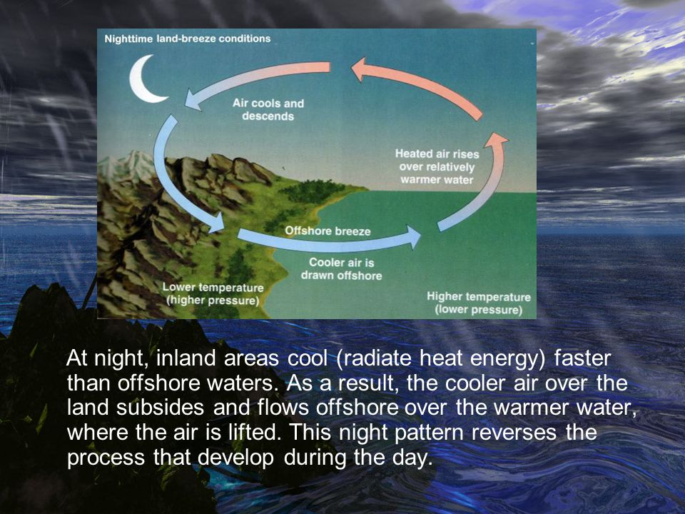 At night, inland areas cool (radiate heat energy) faster than offshore waters.