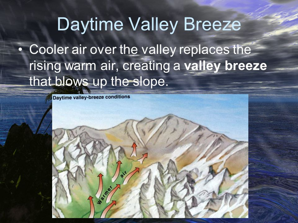 Daytime Valley Breeze Cooler air over the valley replaces the rising warm air, creating a valley breeze that blows up the slope.