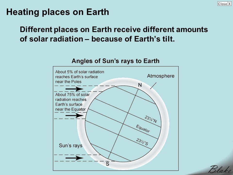 Heating places on Earth