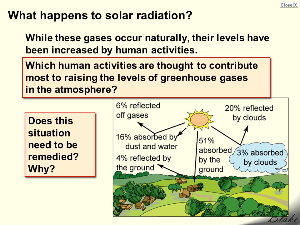 What happens to solar radiation