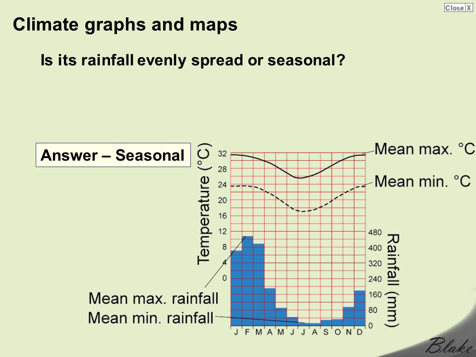 Climate graphs and maps