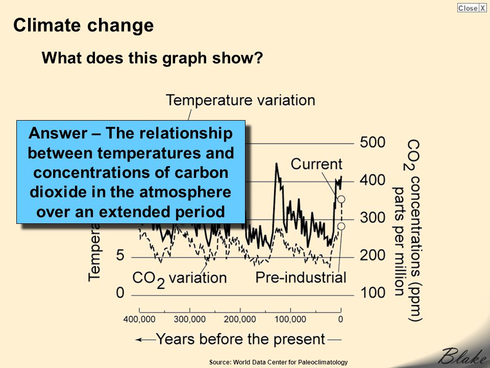 Climate change What does this graph show