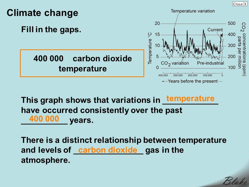400 000 carbon dioxide temperature