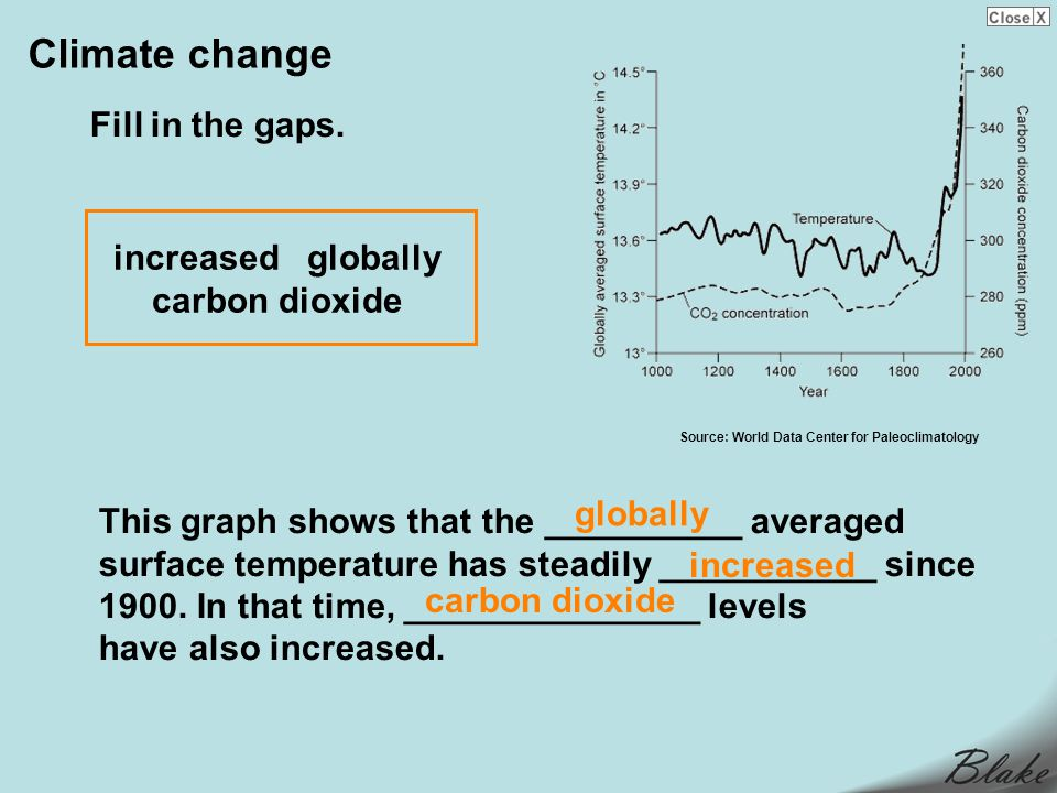 increased globally carbon dioxide