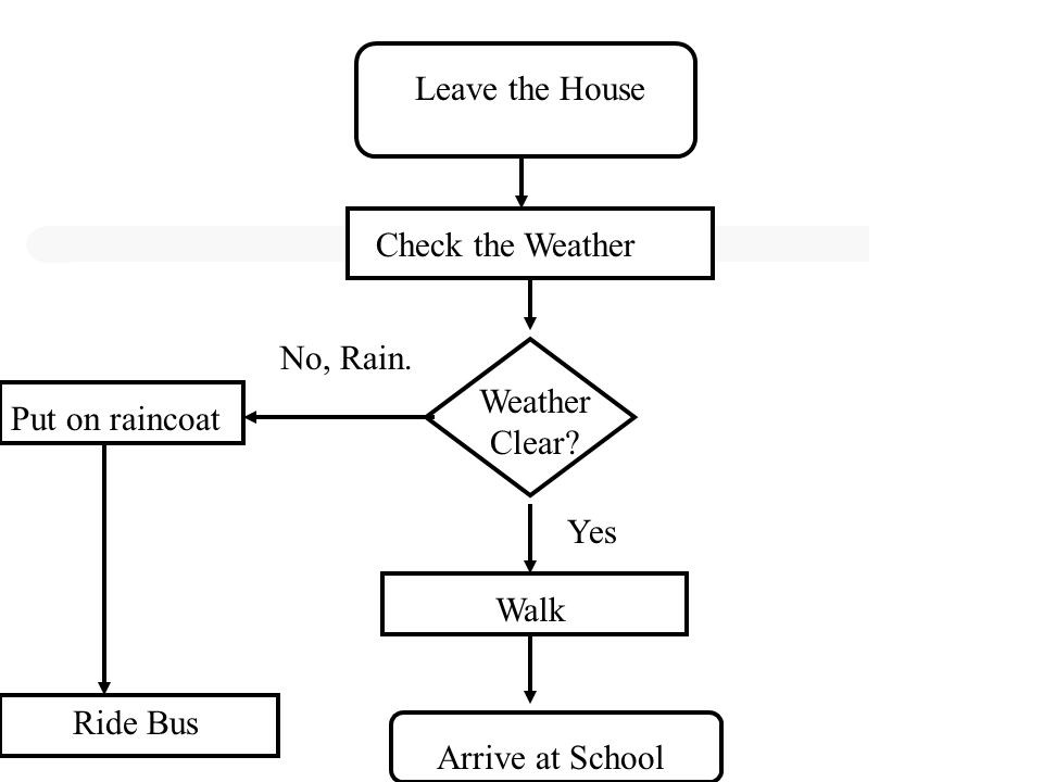Leave the House Check the Weather. No, Rain. Weather Clear Put on raincoat. Yes. Walk. Ride Bus.
