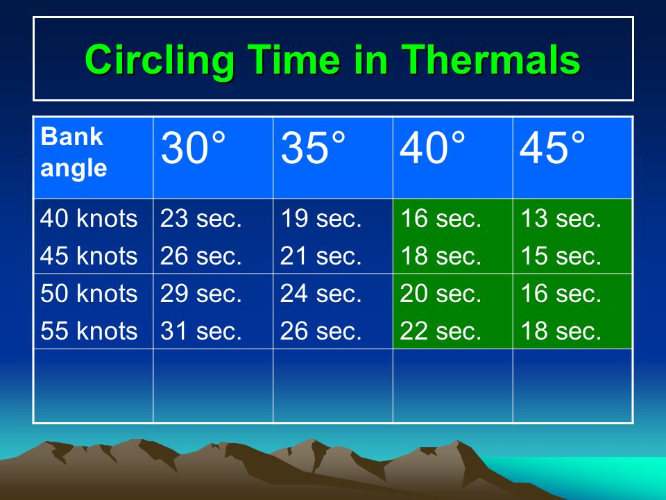 Circling Time in Thermals
