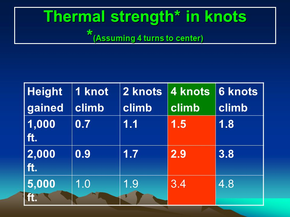 Thermal strength* in knots *(Assuming 4 turns to center)