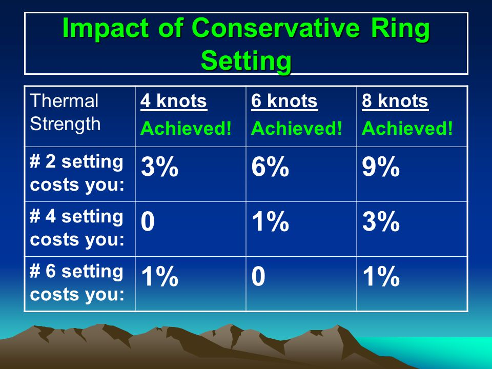 Impact of Conservative Ring Setting
