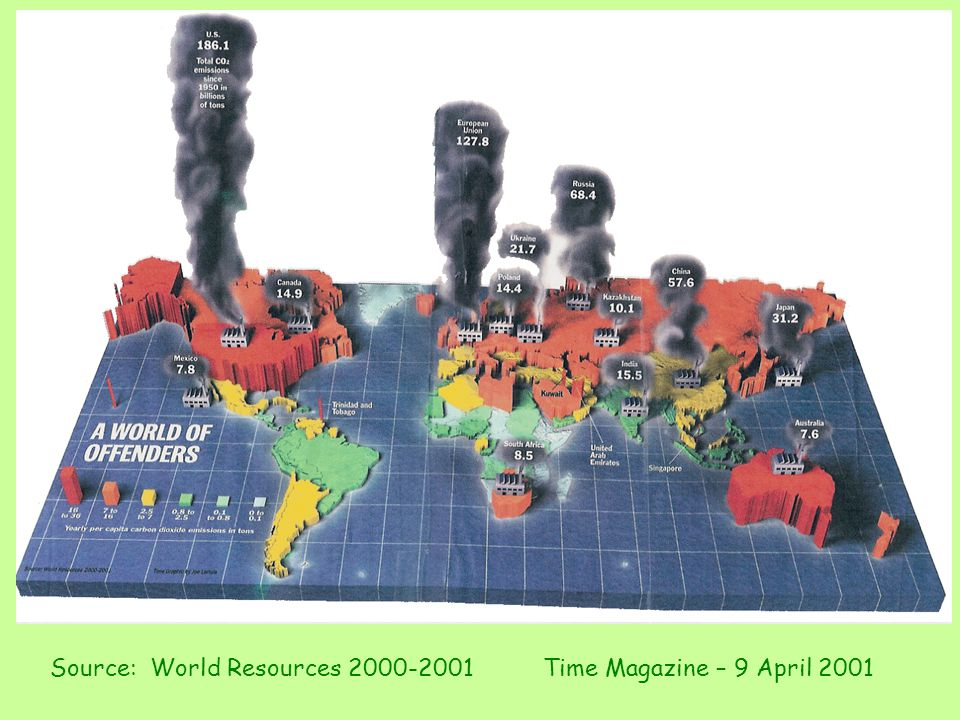 Source: World Resources 2000-2001 Time Magazine – 9 April 2001