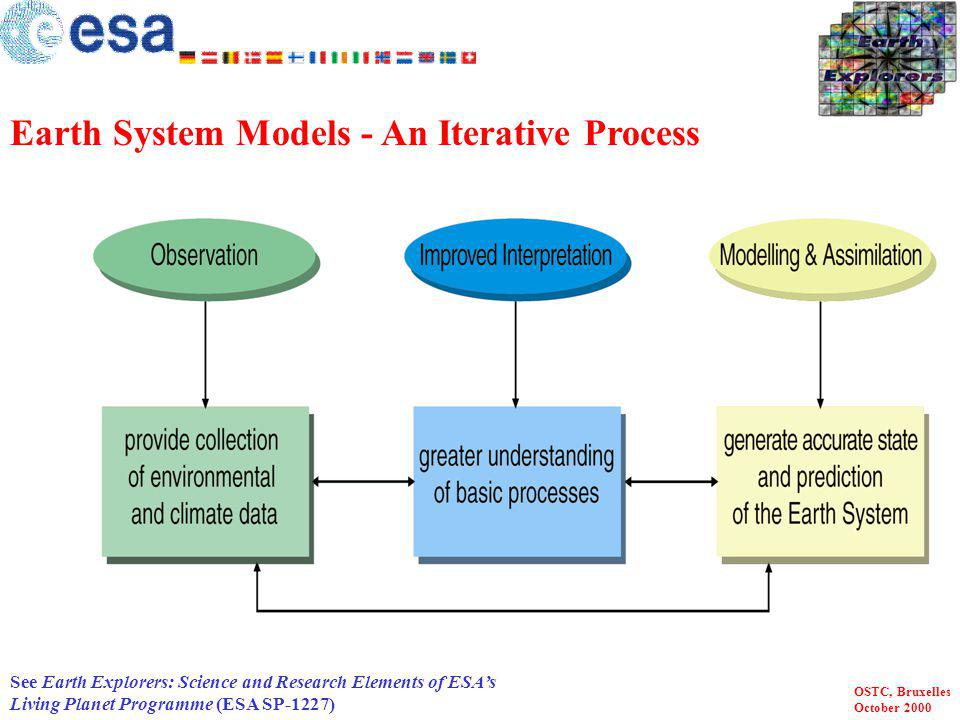 Earth System Models - An Iterative Process