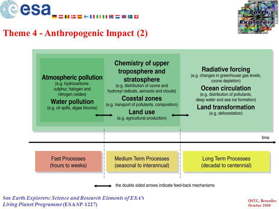 Theme 4 - Anthropogenic Impact (2)