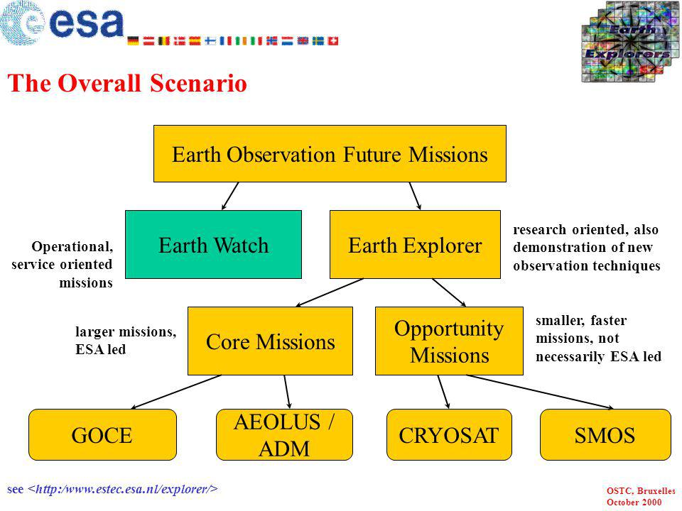 Earth Observation Future Missions