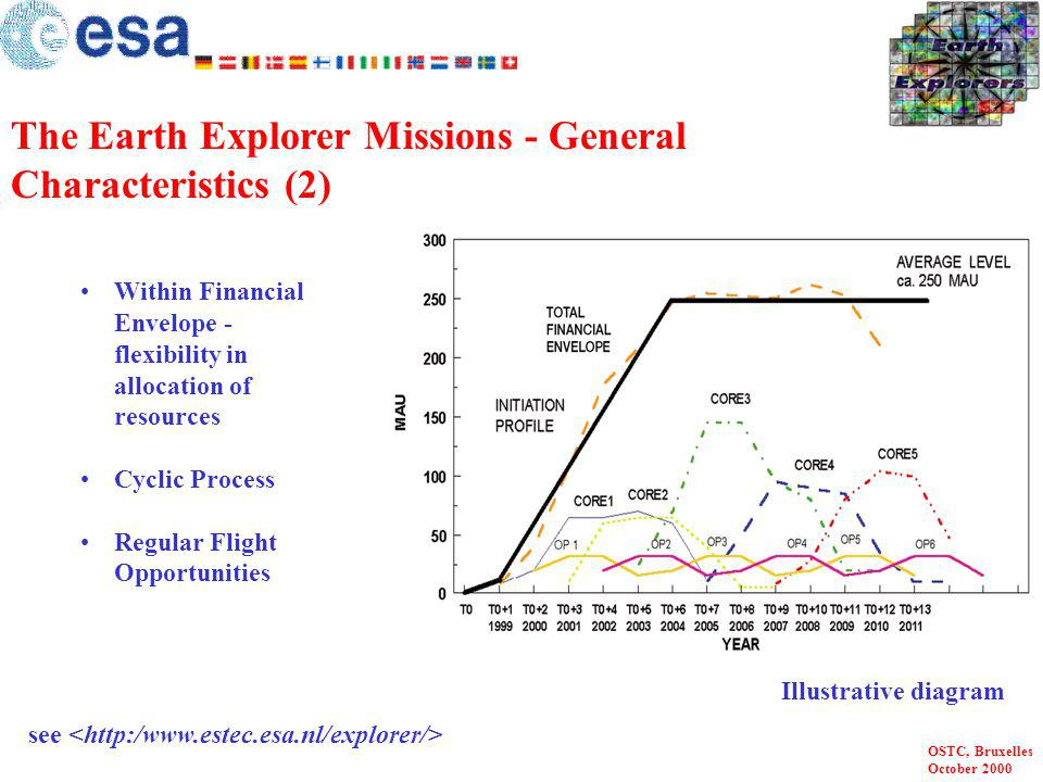 The Earth Explorer Missions - General Characteristics (2)