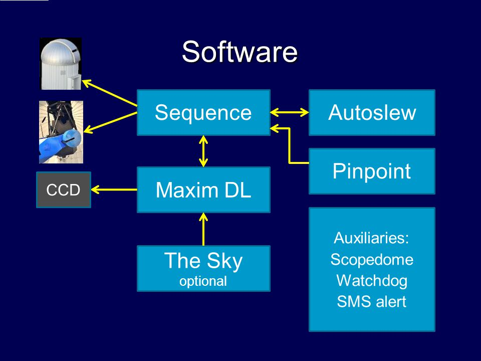 Software Sequence Autoslew Pinpoint Maxim DL The Sky CCD Auxiliaries: