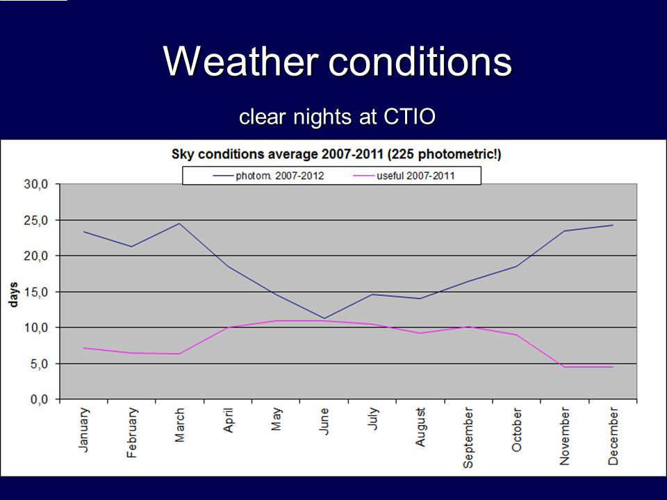 Weather conditions clear nights at CTIO