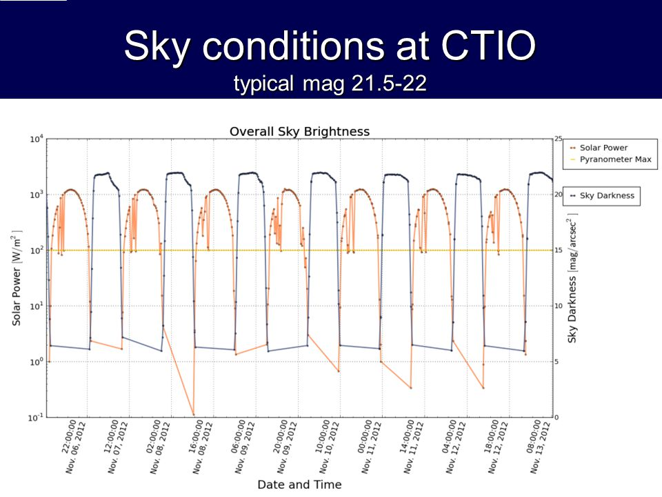 Sky conditions at CTIO typical mag 21.5-22