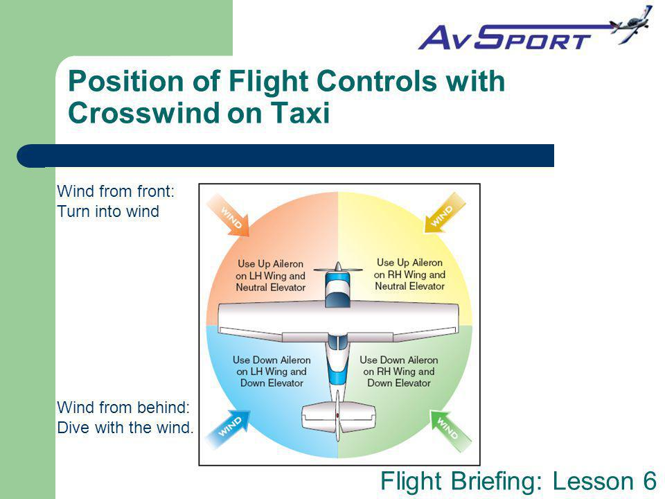 Position of Flight Controls with Crosswind on Taxi