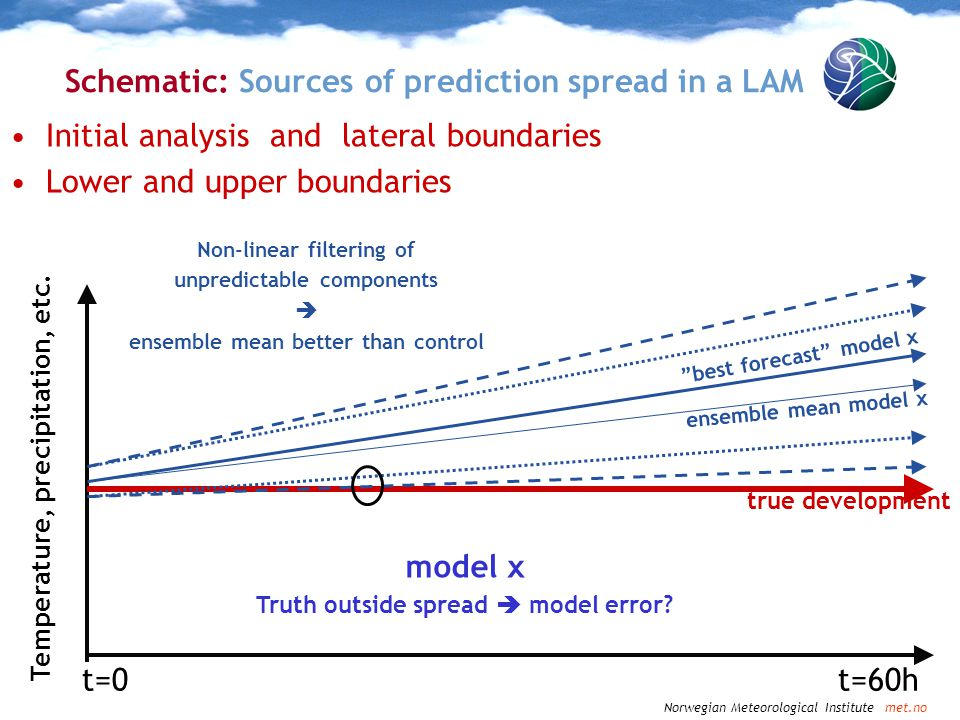 Schematic: Sources of prediction spread in a LAM