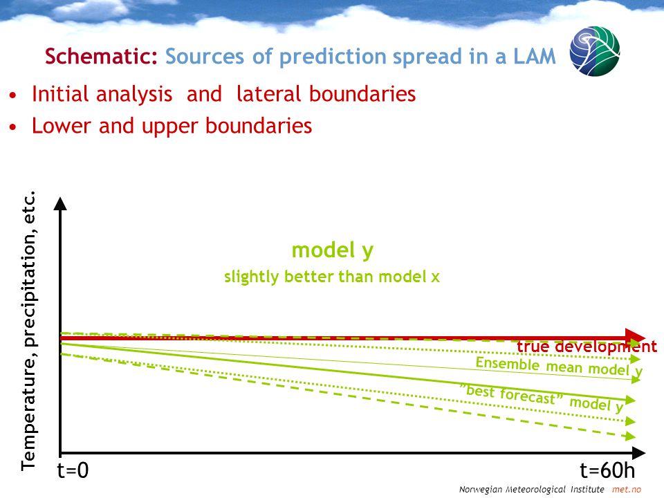 Schematic: Sources of prediction spread in a LAM