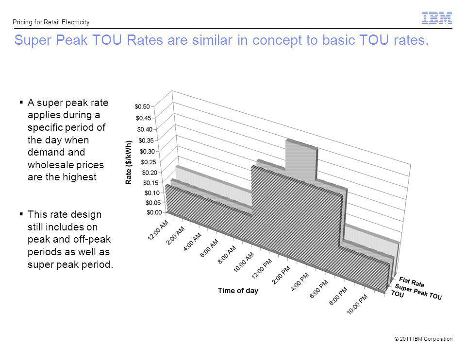 Super Peak TOU Rates are similar in concept to basic TOU rates.