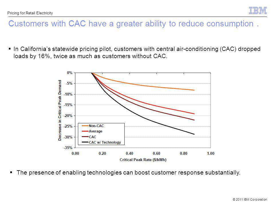 Customers with CAC have a greater ability to reduce consumption .