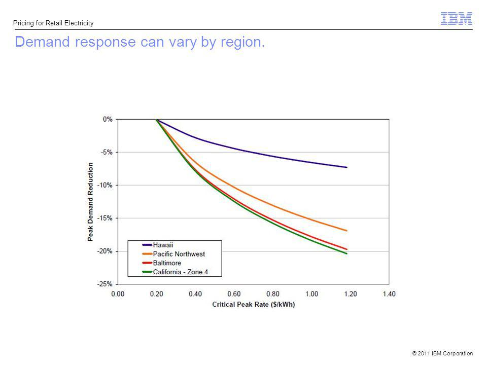 Demand response can vary by region.
