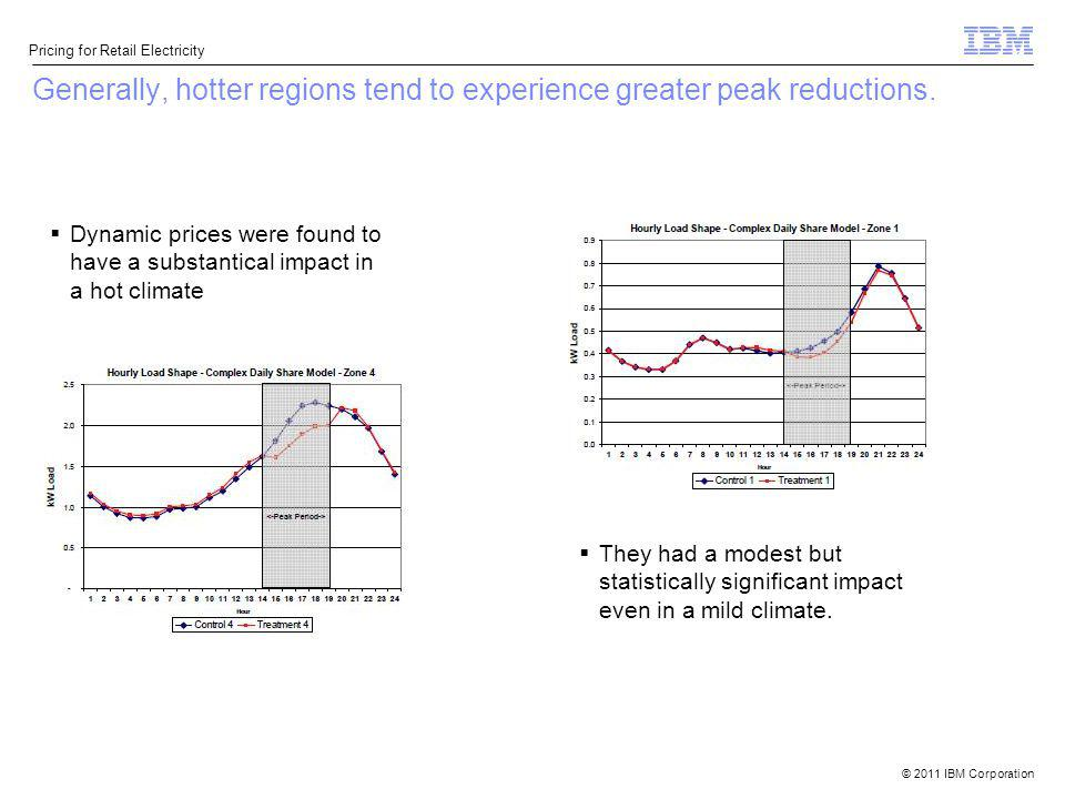 Generally, hotter regions tend to experience greater peak reductions.