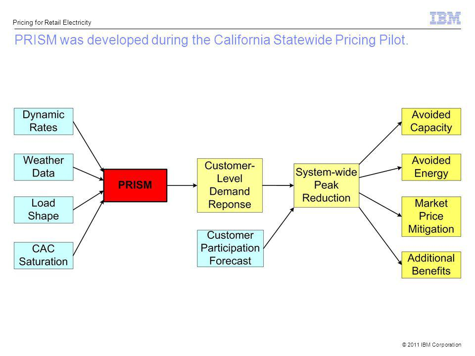 PRISM was developed during the California Statewide Pricing Pilot.