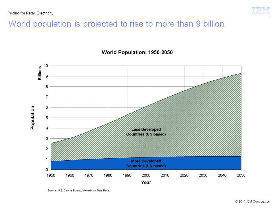 World population is projected to rise to more than 9 billion