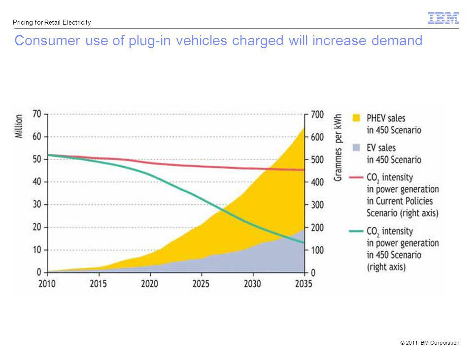 Consumer use of plug-in vehicles charged will increase demand