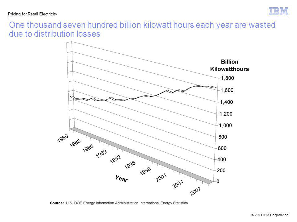 One thousand seven hundred billion kilowatt hours each year are wasted due to distribution losses