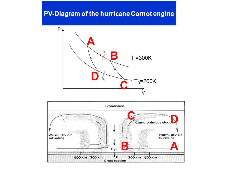 PV-Diagram of the hurricane Carnot engine