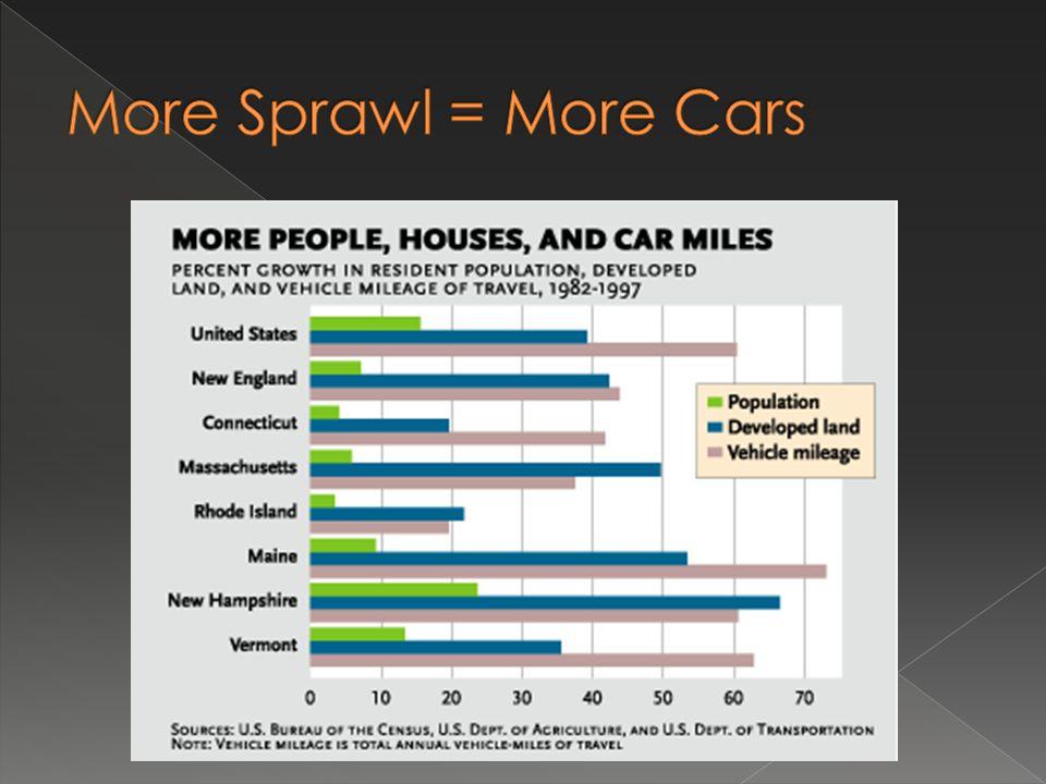 More Sprawl = More Cars