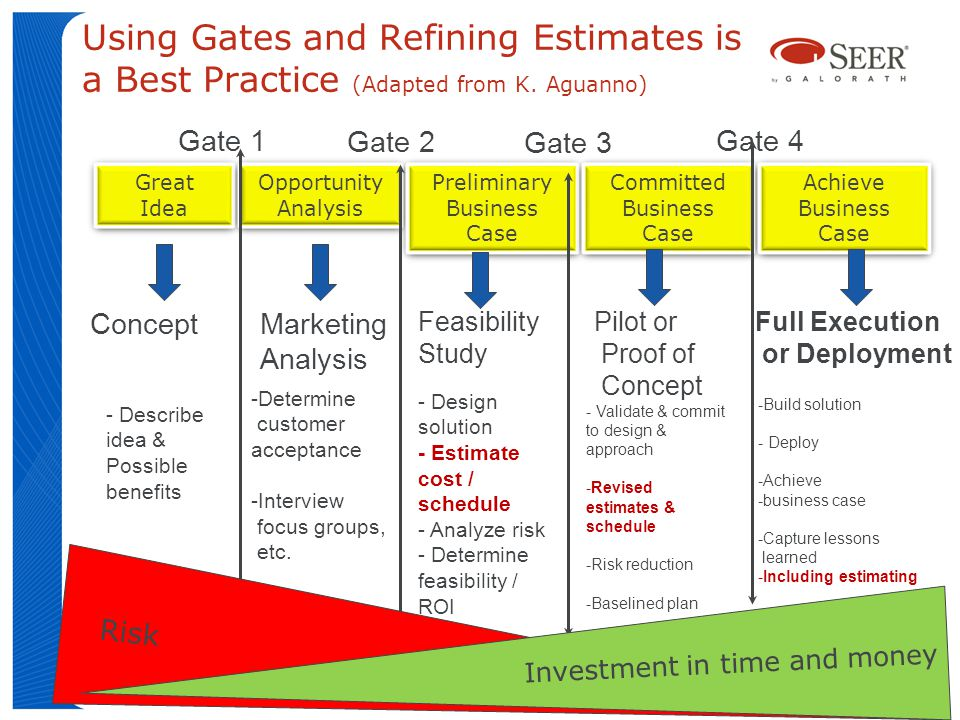 Using Gates and Refining Estimates is a Best Practice (Adapted from K