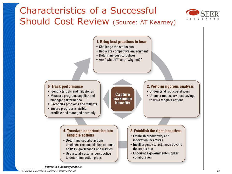 Characteristics of a Successful Should Cost Review (Source: AT Kearney)