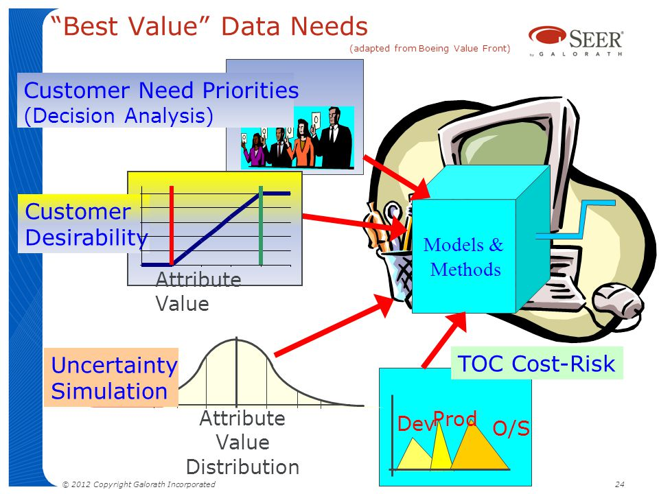 Best Value Data Needs (adapted from Boeing Value Front)