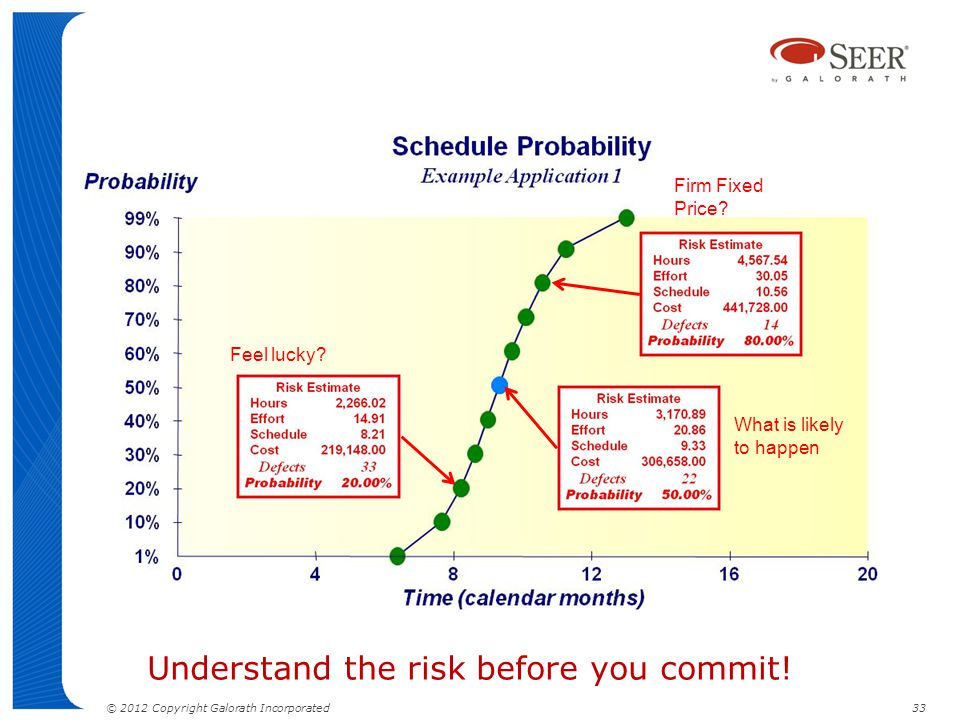 Understand the risk before you commit!