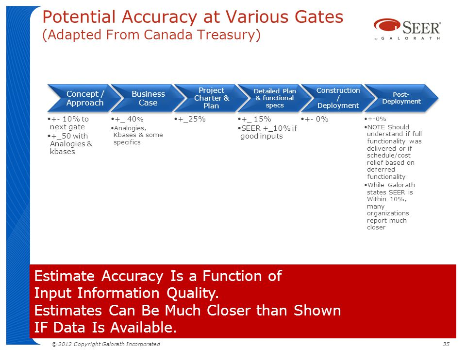 Potential Accuracy at Various Gates (Adapted From Canada Treasury)